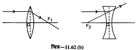 RBSE Solutions for Class 12 Physics Chapter 11 किरण प्रकाशिकी long Q 2.1