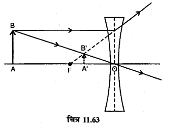 RBSE Solutions for Class 12 Physics Chapter 11 किरण प्रकाशिकी long Q 2.3
