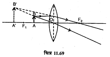 RBSE Solutions for Class 12 Physics Chapter 11 किरण प्रकाशिकी long Q 2.9
