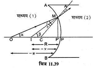 RBSE Solutions for Class 12 Physics Chapter 11 किरण प्रकाशिकी long Q 4.4