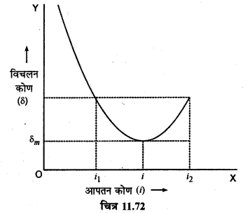 RBSE Solutions for Class 12 Physics Chapter 11 किरण प्रकाशिकी long Q 6.3