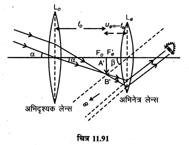 RBSE Solutions for Class 12 Physics Chapter 11 किरण प्रकाशिकी very shot Q 16