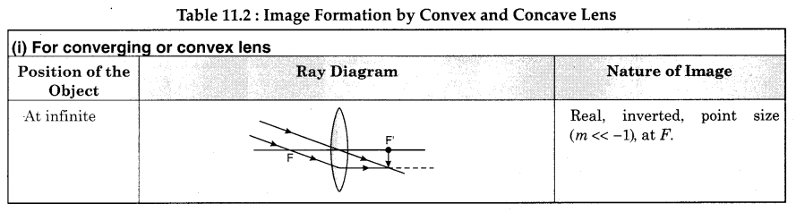RBSE Solutions for Class 12 Physics Chapter 11 Ray Optics 21