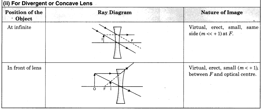 RBSE Solutions for Class 12 Physics Chapter 11 Ray Optics 23