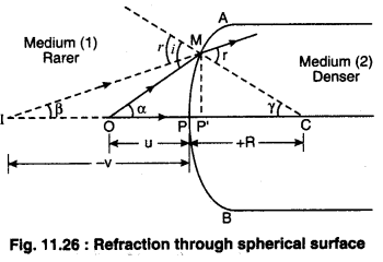 RBSE Solutions for Class 12 Physics Chapter 11 Ray Optics 32