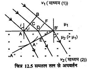 RBSE Solutions for Class 12 Physics Chapter 12 प्रकाश की प्रकृति long Q 1