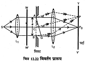 RBSE Solutions for Class 12 Physics Chapter 12 प्रकाश की प्रकृति long Q 5.1