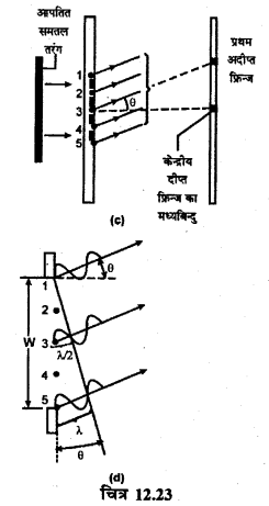 RBSE Solutions for Class 12 Physics Chapter 12 प्रकाश की प्रकृति long Q 5.3