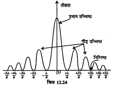 RBSE Solutions for Class 12 Physics Chapter 12 प्रकाश की प्रकृति long Q 5.6