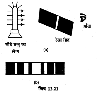 RBSE Solutions for Class 12 Physics Chapter 12 प्रकाश की प्रकृति long Q 5