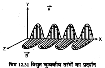 RBSE Solutions for Class 12 Physics Chapter 12 प्रकाश की प्रकृति long Q 6.3