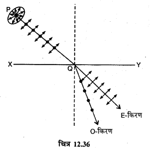 RBSE Solutions for Class 12 Physics Chapter 12 प्रकाश की प्रकृति long Q 7