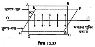 RBSE Solutions for Class 12 Physics Chapter 12 प्रकाश की प्रकृति long Q 9.1