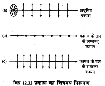 RBSE Solutions for Class 12 Physics Chapter 12 प्रकाश की प्रकृति long Q 9