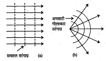 RBSE Solutions for Class 12 Physics Chapter 12 प्रकाश की प्रकृति short Q 1.1
