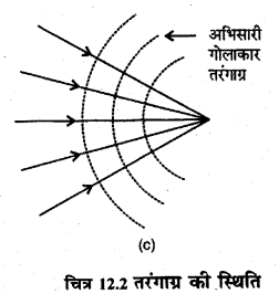 RBSE Solutions for Class 12 Physics Chapter 12 प्रकाश की प्रकृति short Q 1.2