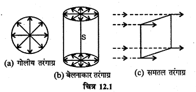 RBSE Solutions for Class 12 Physics Chapter 12 प्रकाश की प्रकृति short Q 1