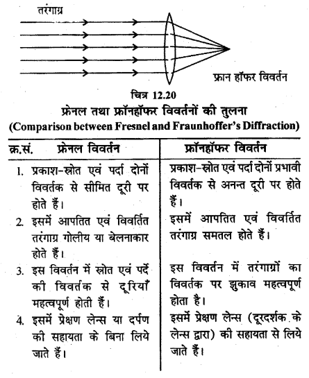 RBSE Solutions for Class 12 Physics Chapter 12 प्रकाश की प्रकृति short Q 10.1