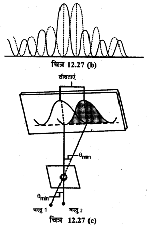 RBSE Solutions for Class 12 Physics Chapter 12 प्रकाश की प्रकृति short Q 5.3