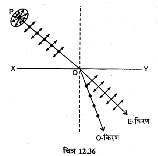 RBSE Solutions for Class 12 Physics Chapter 12 प्रकाश की प्रकृति short Q 8