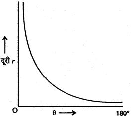 RBSE Solutions for Class 12 Physics Chapter 14 परमाणवीय भौतिकी lon Q 1.4