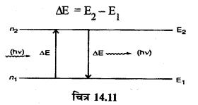 RBSE Solutions for Class 12 Physics Chapter 14 परमाणवीय भौतिकी lon Q 2.4