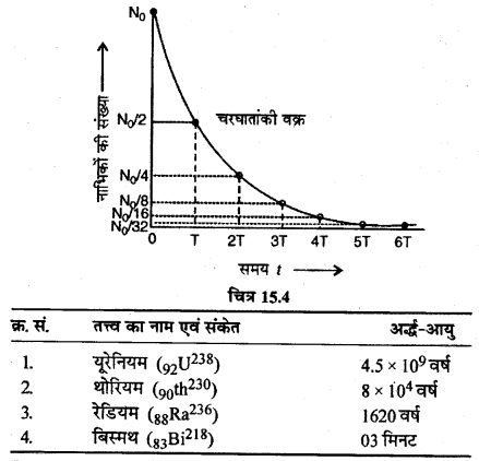 RBSE Solutions for Class 12 Physics Chapter 15 नाभिकीय भौतिकी sh Q 7