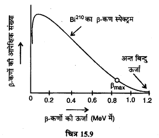 RBSE Solutions for Class 12 Physics Chapter 15 नाभिकीय भौतिकी sh Q 9.6