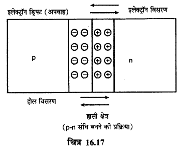 RBSE Solutions for Class 12 Physics Chapter 16 इलेक्ट्रॉनिकी lo Q 2.1