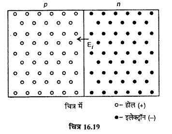 RBSE Solutions for Class 12 Physics Chapter 16 इलेक्ट्रॉनिकी lo Q 2.3