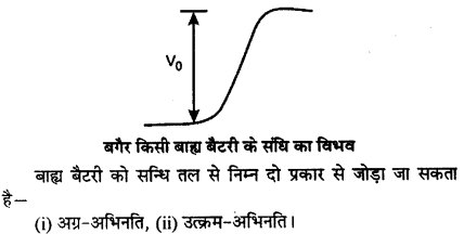 RBSE Solutions for Class 12 Physics Chapter 16 इलेक्ट्रॉनिकी lo Q 2.4