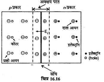 RBSE Solutions for Class 12 Physics Chapter 16 इलेक्ट्रॉनिकी lo Q 2