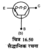 RBSE Solutions for Class 12 Physics Chapter 16 इलेक्ट्रॉनिकी lo Q 5.1
