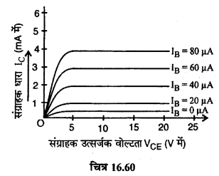 RBSE Solutions for Class 12 Physics Chapter 16 इलेक्ट्रॉनिकी lo Q 7.3