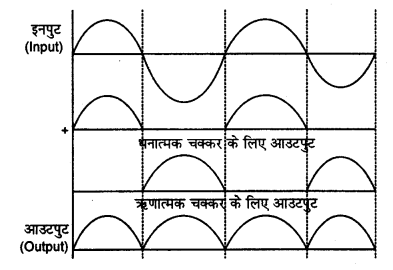 RBSE Solutions for Class 12 Physics Chapter 16 इलेक्ट्रॉनिकी sh Q 1.1