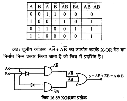 RBSE Solutions for Class 12 Physics Chapter 16 इलेक्ट्रॉनिकी sh Q 4.4