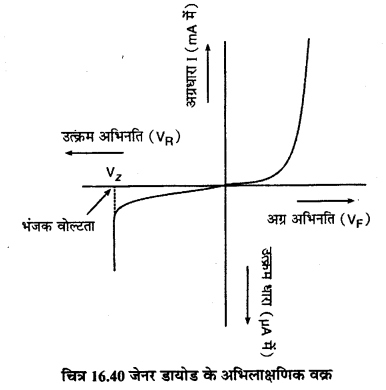 RBSE Solutions for Class 12 Physics Chapter 16 इलेक्ट्रॉनिकी sh Q 7.2