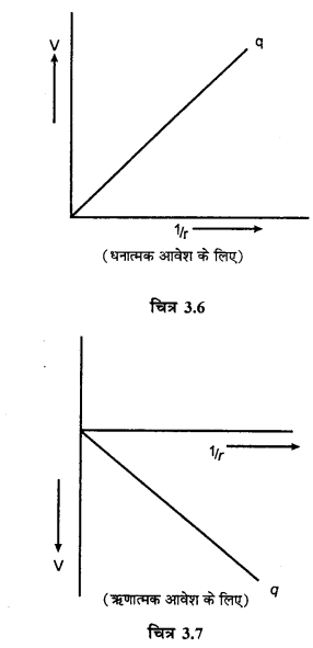 RBSE Solutions for Class 12 Physics Chapter 3 विद्युत विभव 24