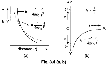 RBSE Solutions for Class 12 Physics Chapter 3 Electric Potential 55