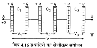 RBSE Solutions for Class 12 Physics Chapter 4 विद्युत धारिता 31
