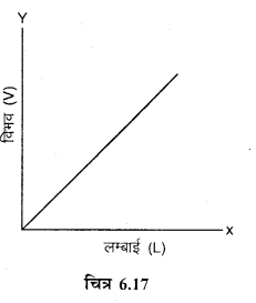 RBSE Solutions for Class 12 Physics Chapter 6 विद्युत परिपथ 20