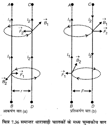 RBSE Solutions for Class 12 Physics Chapter 7 विद्युत धारा के चुम्बकीय प्रभाव 19