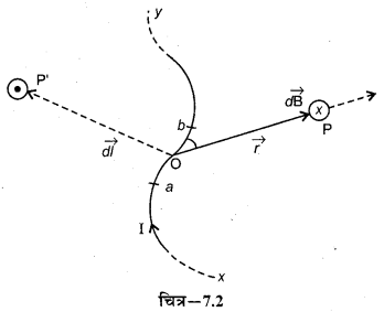 RBSE Solutions for Class 12 Physics Chapter 7 विद्युत धारा के चुम्बकीय प्रभाव 32