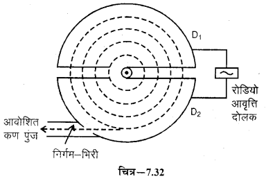 RBSE Solutions for Class 12 Physics Chapter 7 विद्युत धारा के चुम्बकीय प्रभाव 49