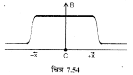 RBSE Solutions for Class 12 Physics Chapter 7 विद्युत धारा के चुम्बकीय प्रभाव 60