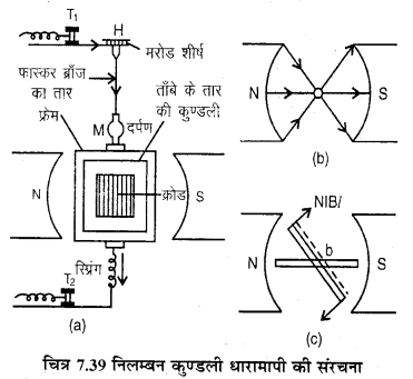 RBSE Solutions for Class 12 Physics Chapter 7 विद्युत धारा के चुम्बकीय प्रभाव 66