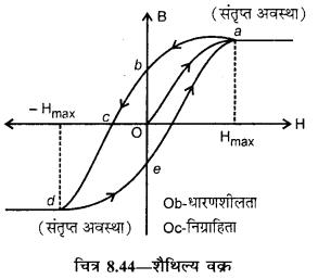 RBSE Solutions for Class 12 Physics Chapter 8 चुम्बकत्व एवं चुम्बकीय पदार्थों के गुण 16