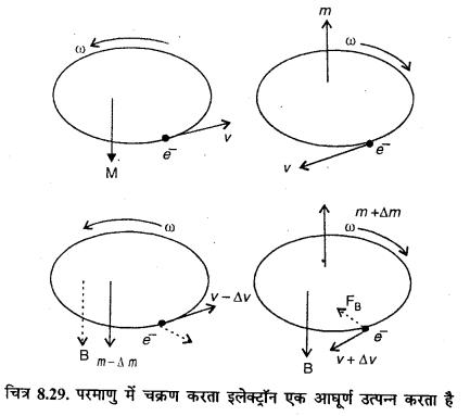 RBSE Solutions for Class 12 Physics Chapter 8 चुम्बकत्व एवं चुम्बकीय पदार्थों के गुण 17