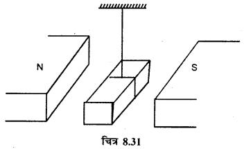 RBSE Solutions for Class 12 Physics Chapter 8 चुम्बकत्व एवं चुम्बकीय पदार्थों के गुण 19