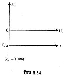 RBSE Solutions for Class 12 Physics Chapter 8 चुम्बकत्व एवं चुम्बकीय पदार्थों के गुण 22
